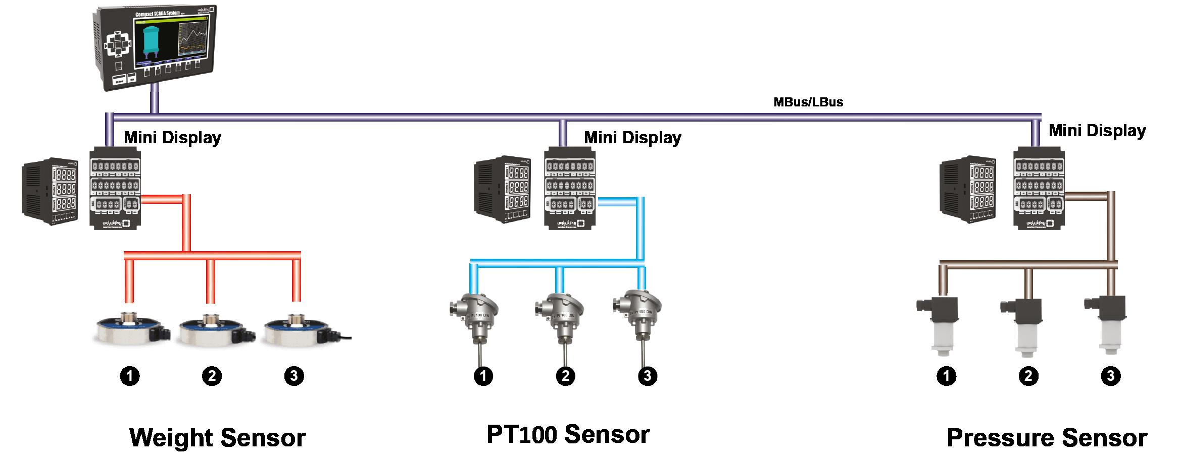 Mini Display Pars Process 7 Segment Block Diagram